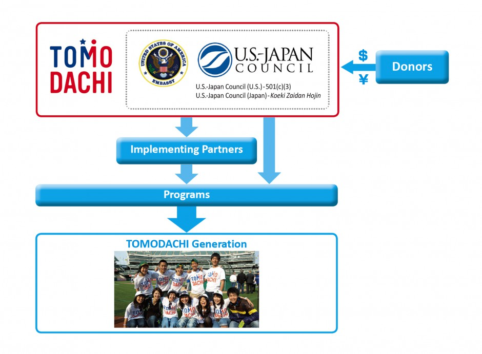TOMODACHI-Structure