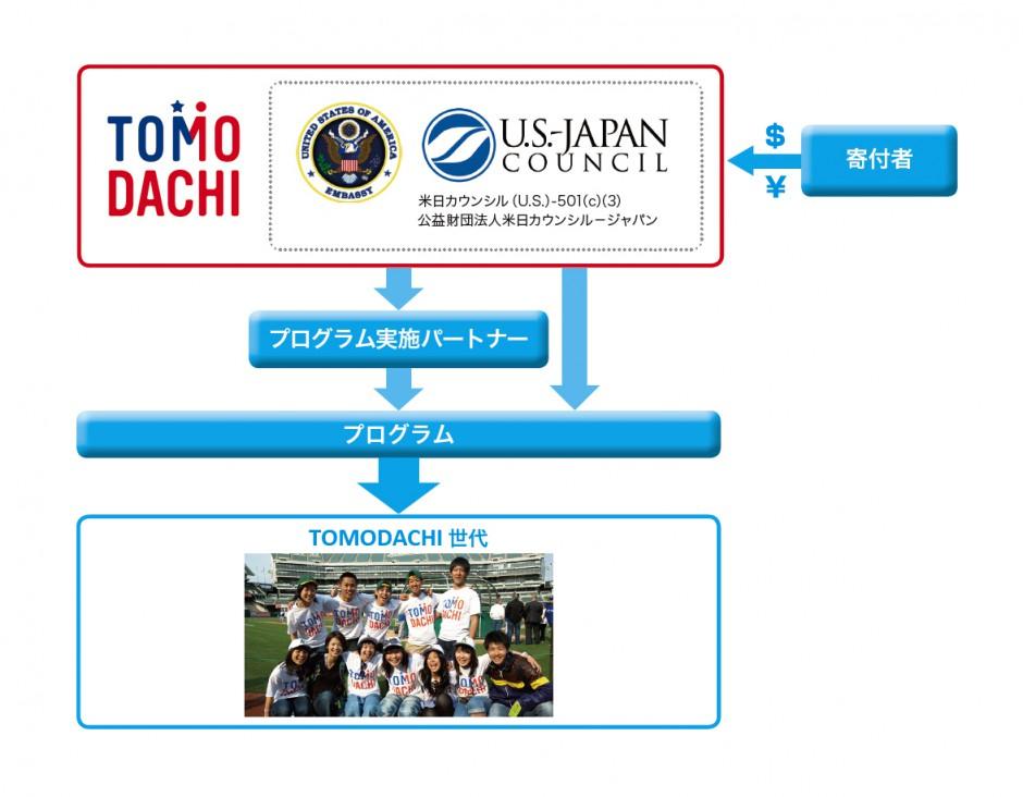 組織図日本語版